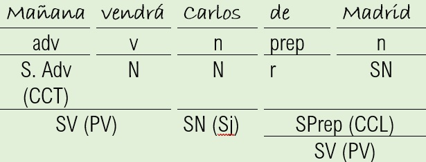 modelo de análisis sintáctico